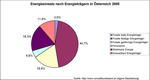 Multifunktionales Energiezentrum Deutschlandsberg